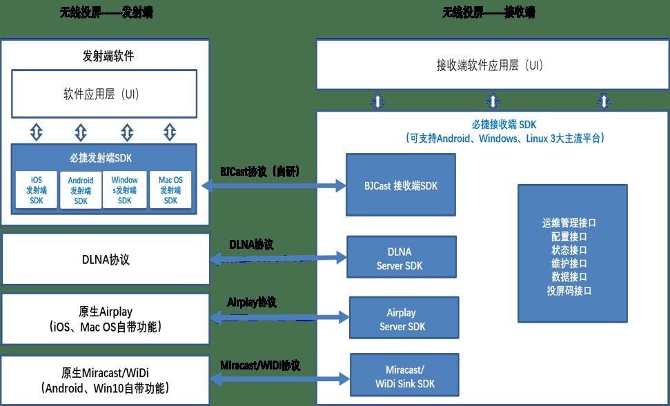 无线投屏SDK开发套件| 必捷互联